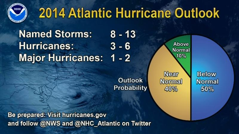 2014_hurricane_outlook
