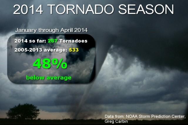 2014_tornado_season