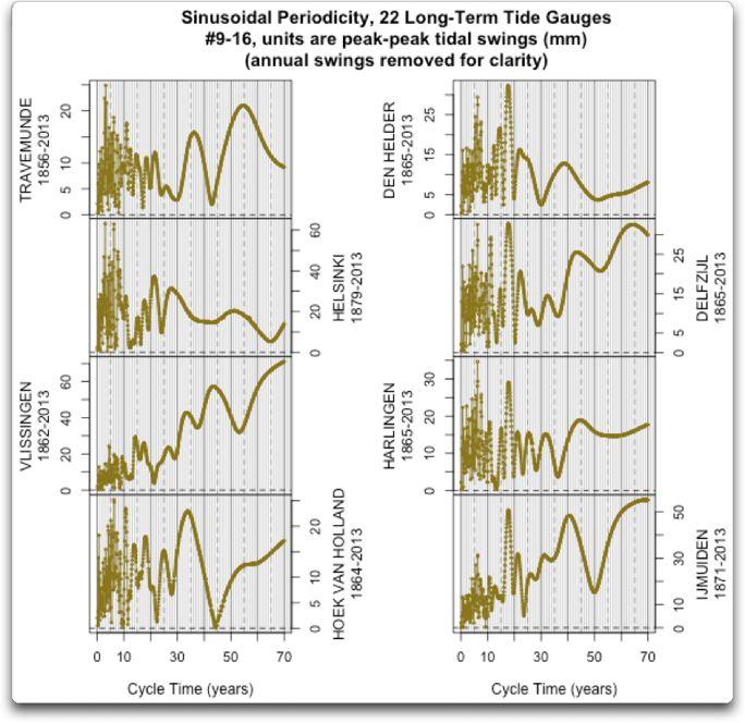 9-16 sinusoidal periodicity 22 long term tide