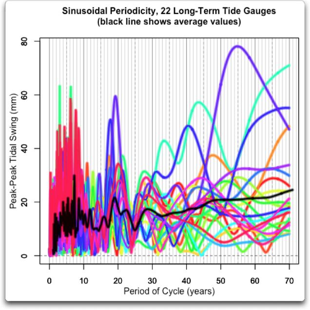 all sinusoidal periodicity 22 long term tide