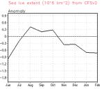 CFSv2_ice_anomaly