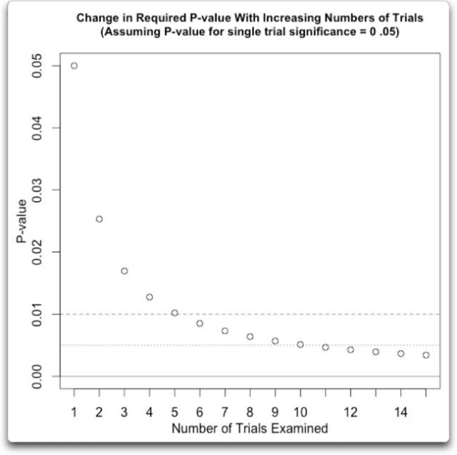 change in p-value with increasing trials
