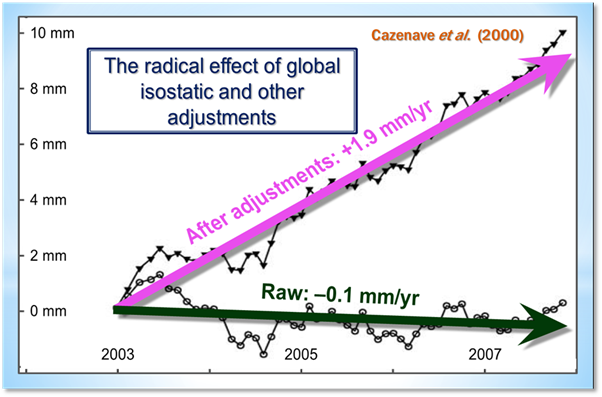 Pseudoscientists Eight Climate Claims Debunked Watts Up