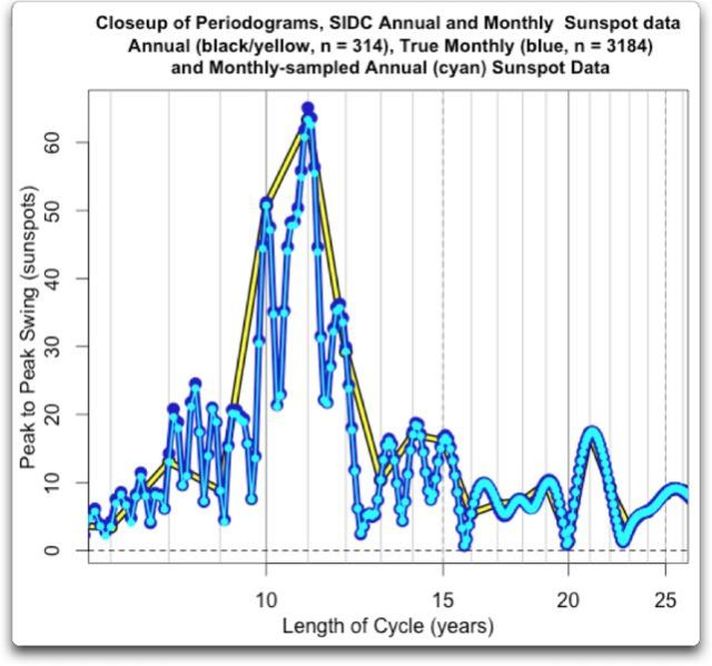 closeup periodograms sidc annual monthly oversampled