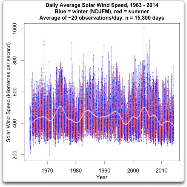 daily average solar wind speed 1963 2014