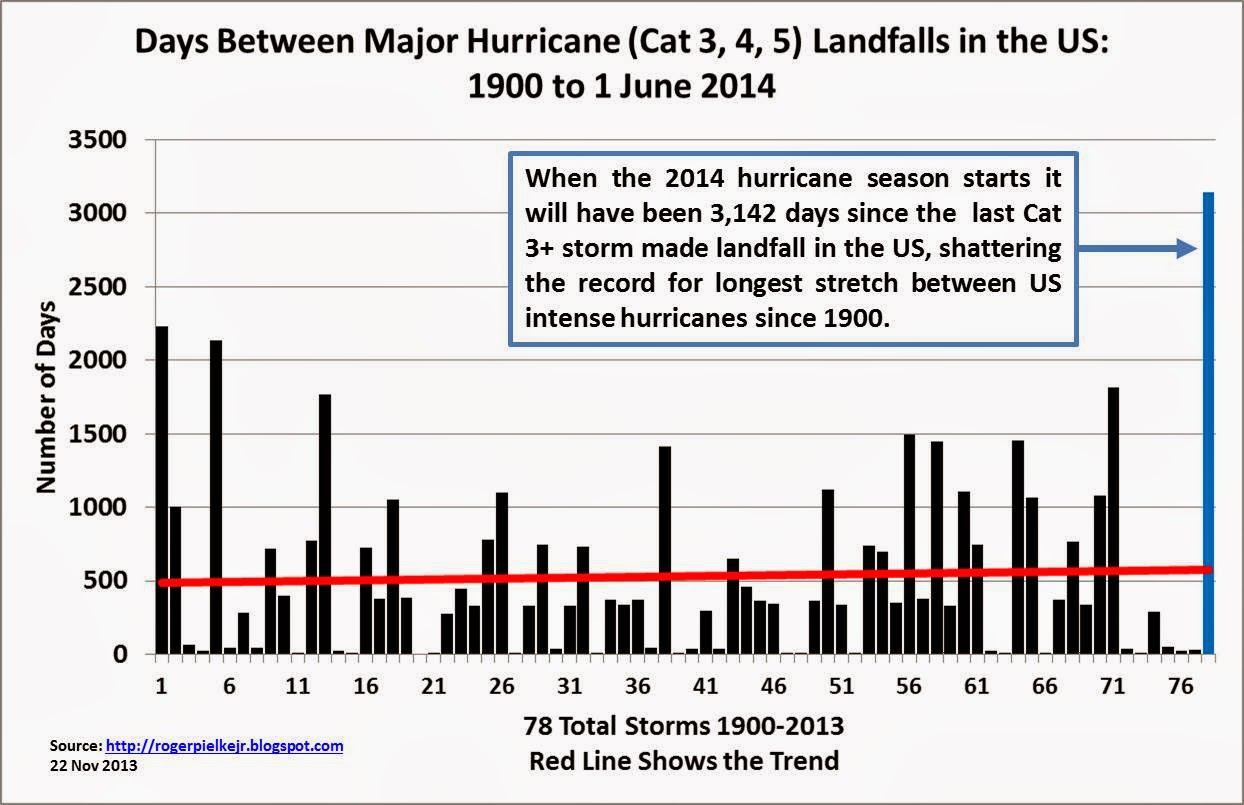 hurricane_drought_2014