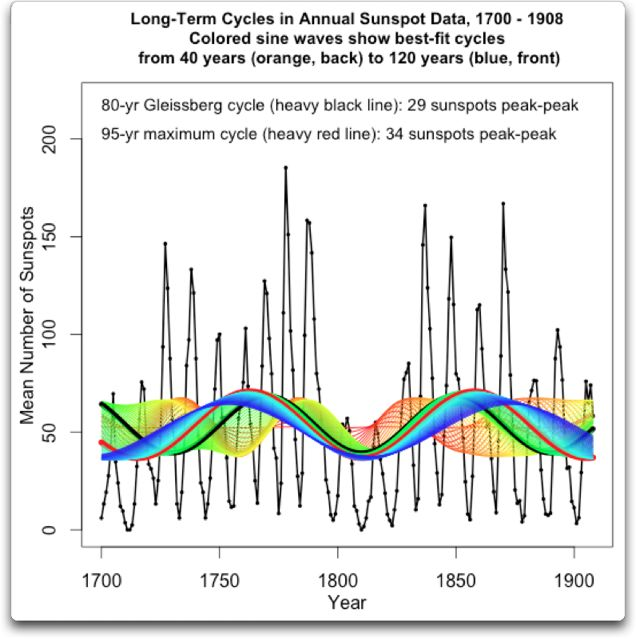 long-term cycles 1700 1908 in annual sunspot data