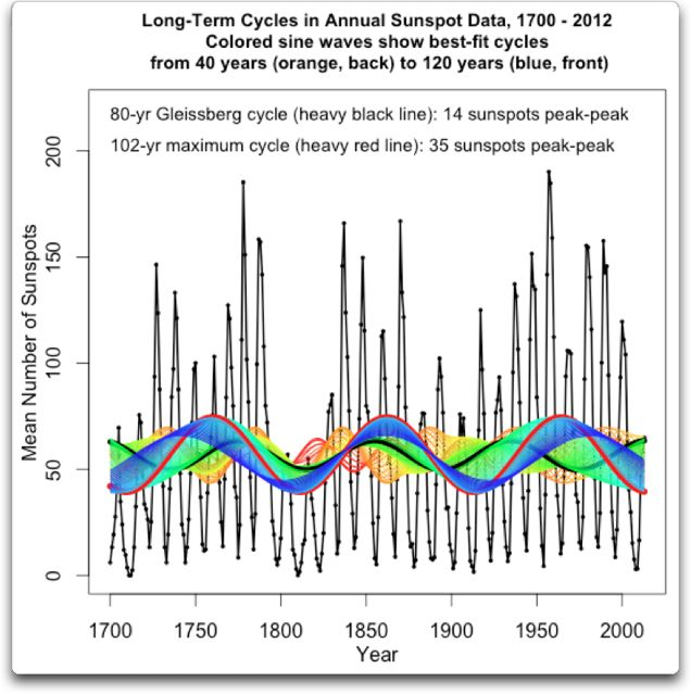 long-term cycles 1700 2012 in annual sunspot data
