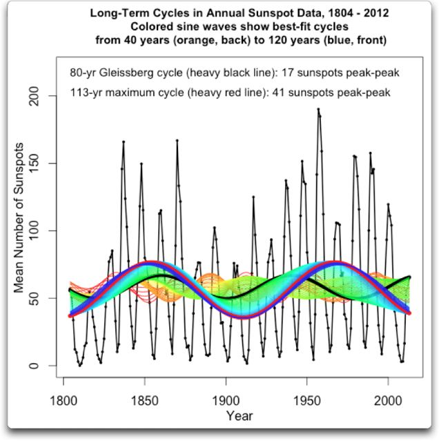 long-term cycles 1804 2012 in annual sunspot data