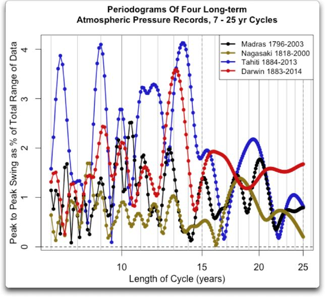 periodogram four longterm atmos. press 7 to 25 yrs