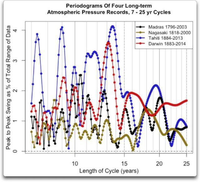 periodogram four longterm atmos. press 7 to 25 yrs