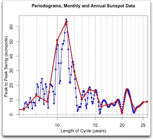 periodogram monthly and annual