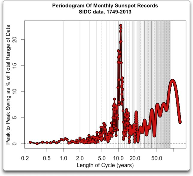periodogram monthly sunspot records