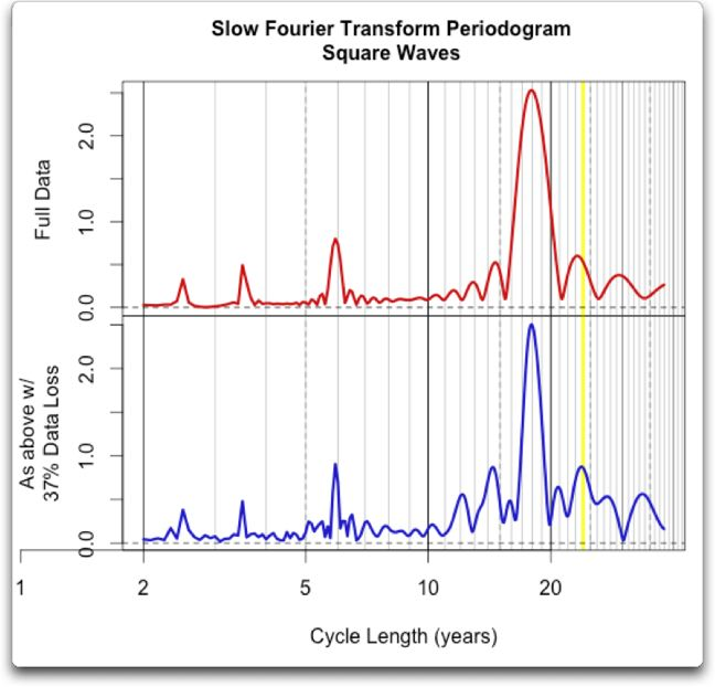 The Slow Fourier Transform (SFT) | Watts Up With That?