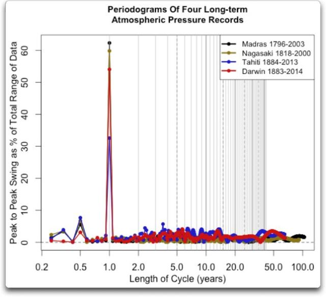 periodograms four long term atmospheric pressure records
