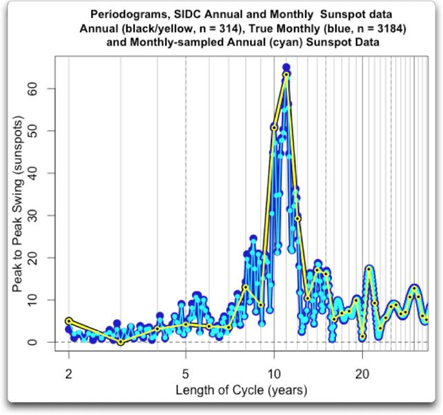 periodograms sidc annual monthly oversampled