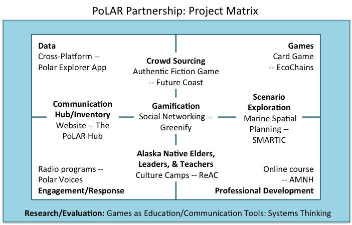 PoLAR_ProjectMatrix_10-25[1]