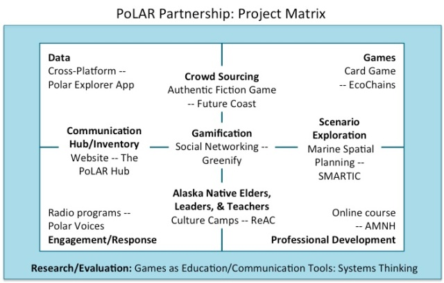 PoLAR_ProjectMatrix_10-25[1]