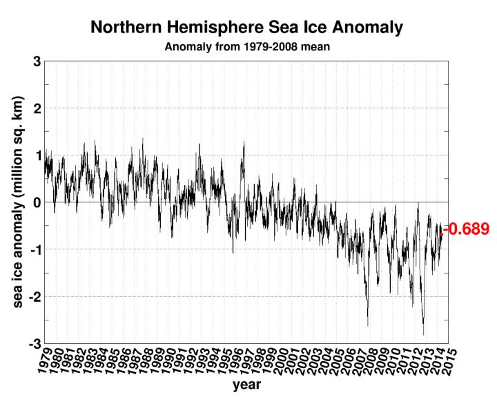 seaice.anomaly.arctic[1]