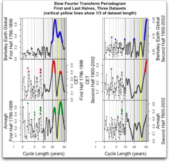 SFT three datasets halves