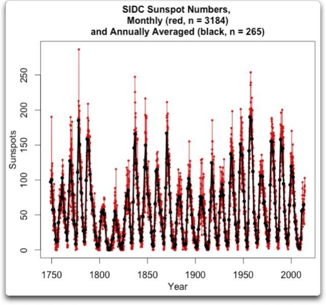 SIDC sunspot numbers monthly and annually averaged