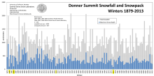 sierra_snow_pack1879-2013