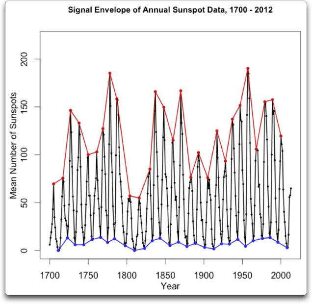 signal envelope annual sunspot data 1700 2012