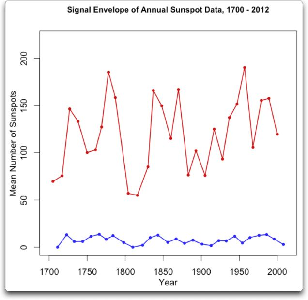 signal envelope only annual sunspot data 1700 2012