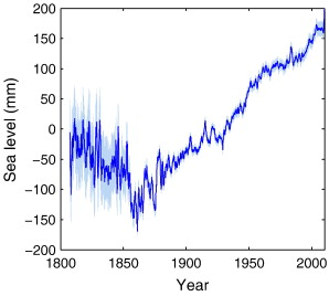 Fig. 3.  Global sea level reconstruction since 1807, blue shadow represents 5 and 95% confidence interval