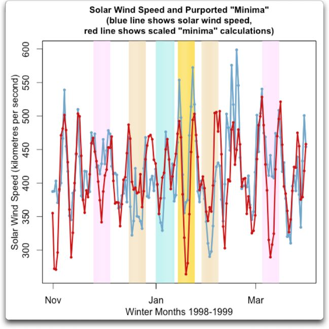 solar wind speed and purported minima