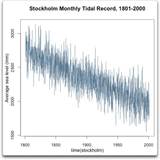 Stockholm Monthly Tidal Record 1801-2000