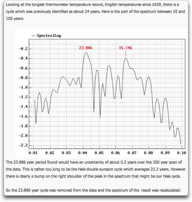 tallbloke CET periodicity