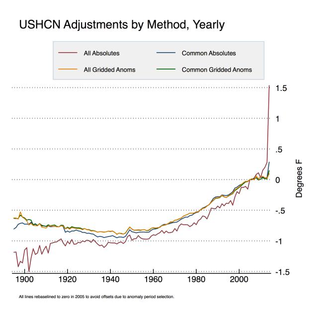 USHCN-Adjustments-by-Method-Year