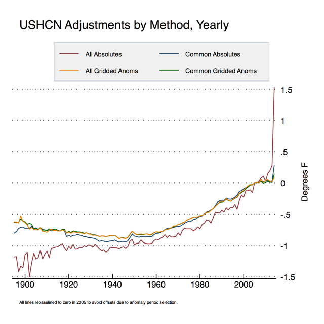 USHCN-Adjustments-by-Method-Year