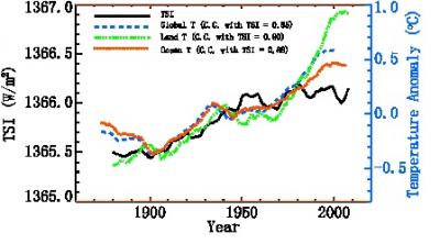 This shows comparisons between the 11-year running averaged Total Solar Irradiance (TSI) and the temperature (T) anomalies of the Earth (global, land, ocean).