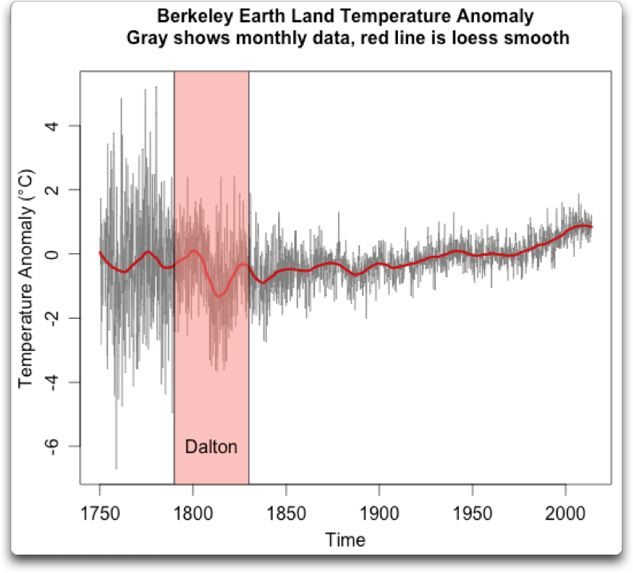 berkeley earth land temperature plus dalton