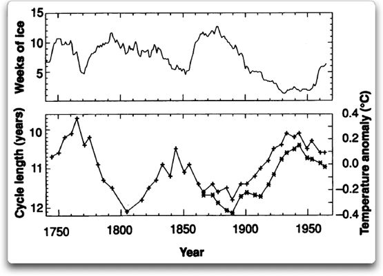 Sunspots and Sea Surface Temperature | Watts Up With That?