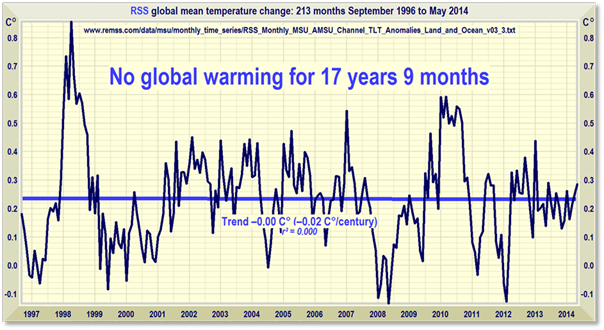 """New Research Confirms That The """"Global Warming Hiatus"""" Is a Myth - Page 3 Clip_image002_thumb"""