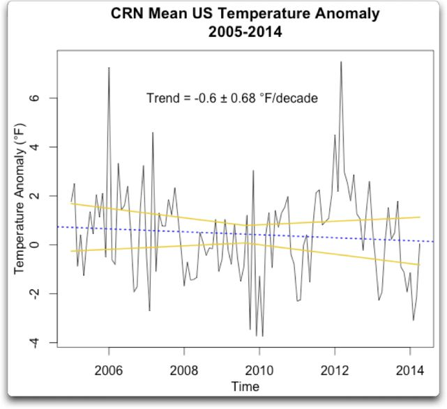 CRN Mean US temperature anomaly