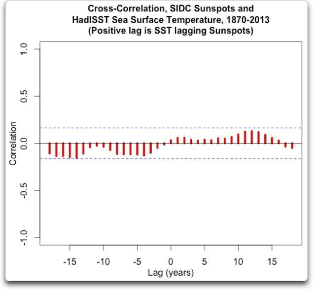 cross correlation sidc sunspots hadISST 1870 2013