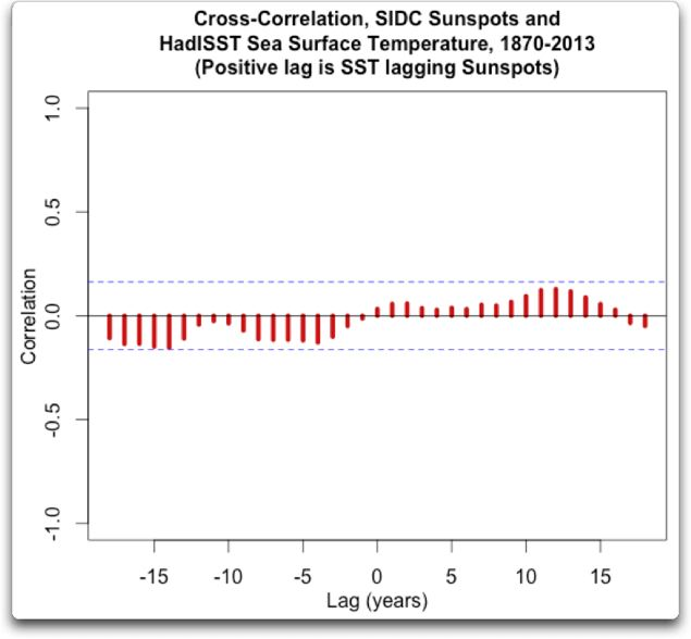 cross correlation sidc sunspots hadISST 1870 2013