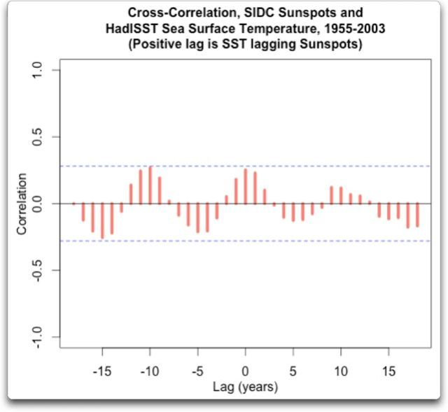 cross correlation sidc sunspots hadISST 1955 2003