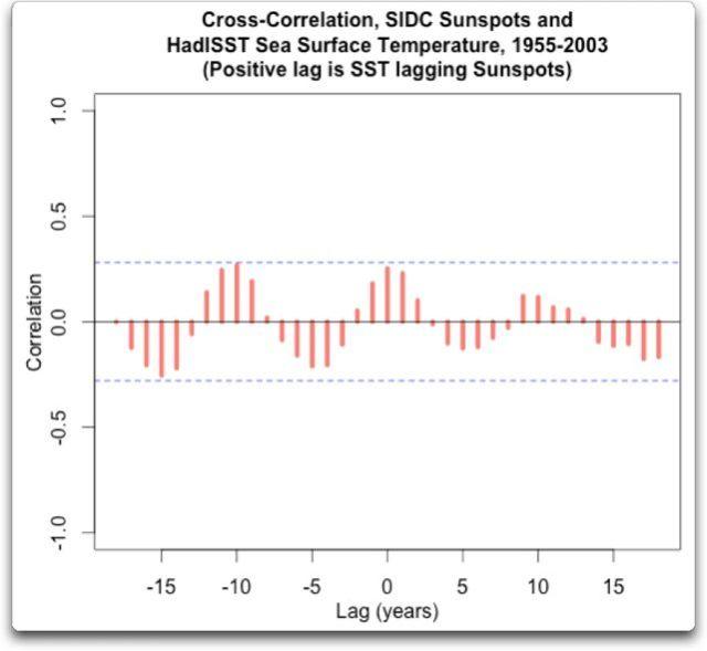 cross correlation sidc sunspots hadISST 1955 2003