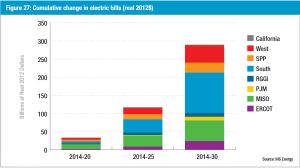 Cumulative_electricity_bills