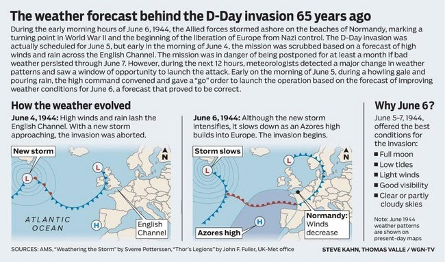 The Weather Forecast That Saved D-Day | Watts Up With That?