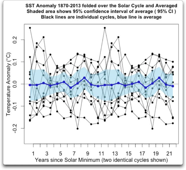 full sst anomaly folded over solar cycle 1955-2003