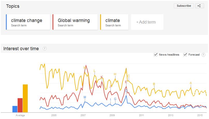 Google_trends_climate-GW