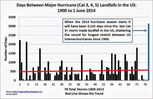 hurricane_landfall_daysbtCat3plus2014