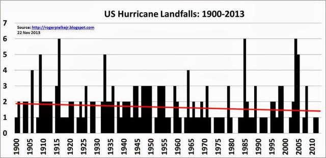hurricane_us_landfalls_1900to2013