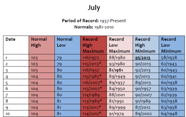 July_LasVegas_records